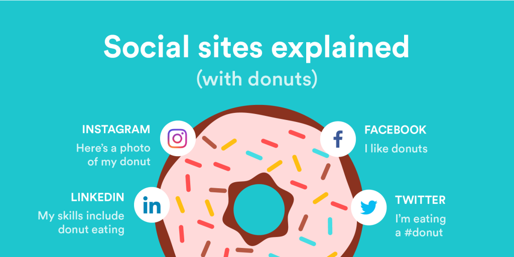 How to use social media if you donut know